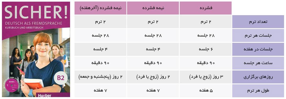 جدول دوره های آلمانی آموزشگاه زبان اسپیکان